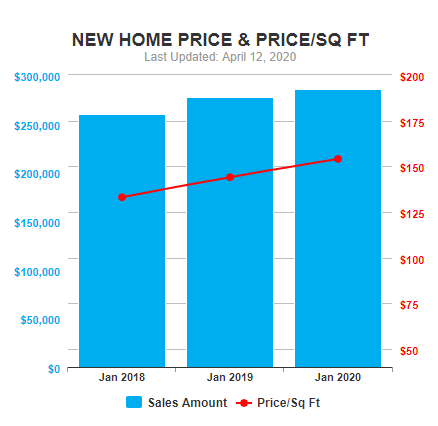 Central Florida New Home Price Data